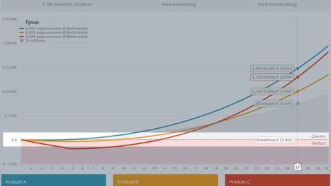 Die fynup Grafik erklärt 2 – Die Null-Linie entspricht den Einzahlungen