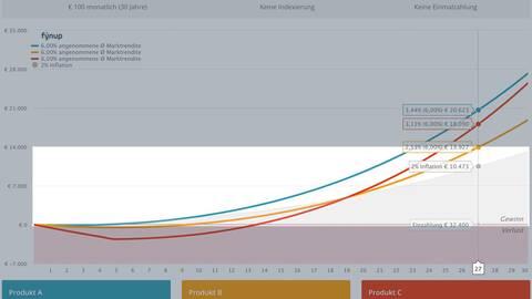 Die fynup Grafik erklärt 3 - die Inflation