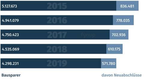fynup Bausparer pro Jahr in Österreich