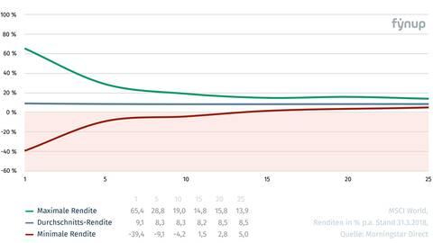 fynup Volatilitaet MSCI World Analyse Morningstar