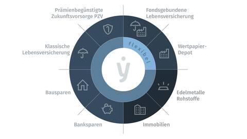 fynup Uebersicht Finanzprodukte und Veranlagungen