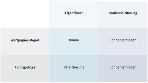 fynup rechtliche Unterschiede zwischen Fondspolizze und Wertpapier-Depot