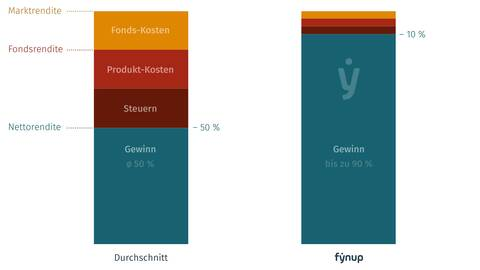 fynup reduziert Renditeverlust von 50 Prozent auf bis zu 10 Prozent