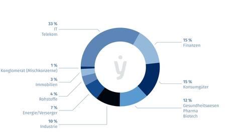 fynup Marktkapitalisierung nach Branchen
