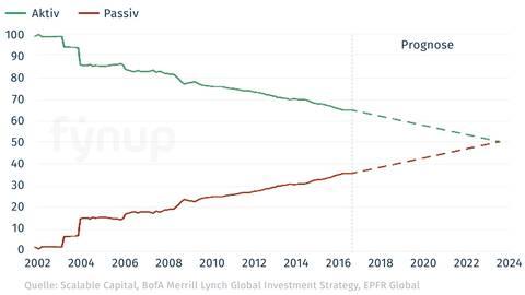 fynup zeigt, wie sich aktive und passive Investments verteilen