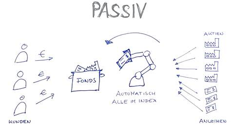 fynup Prinzip passiver Fonds