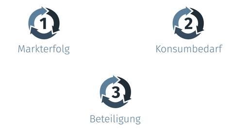 fynup 3 Kreislaeufe von Unternehmen 2